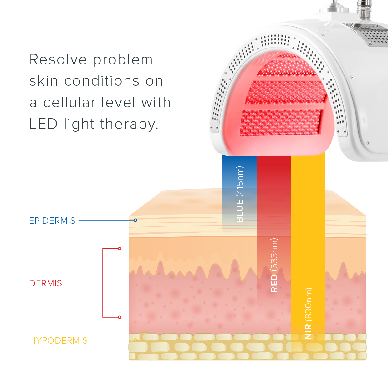 LED light therapy | healing at cellular level